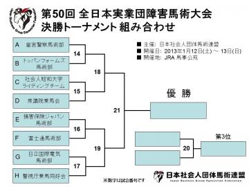 第50回 全日本実業団障害馬術大会 決勝トーナメント 組合せ