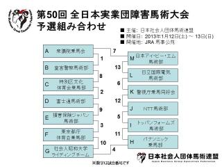 第50回 全日本実業団障害馬術大会 予選組み合わせ