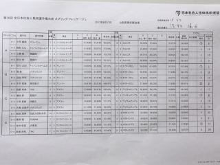 36th_JBG_Spring_result1