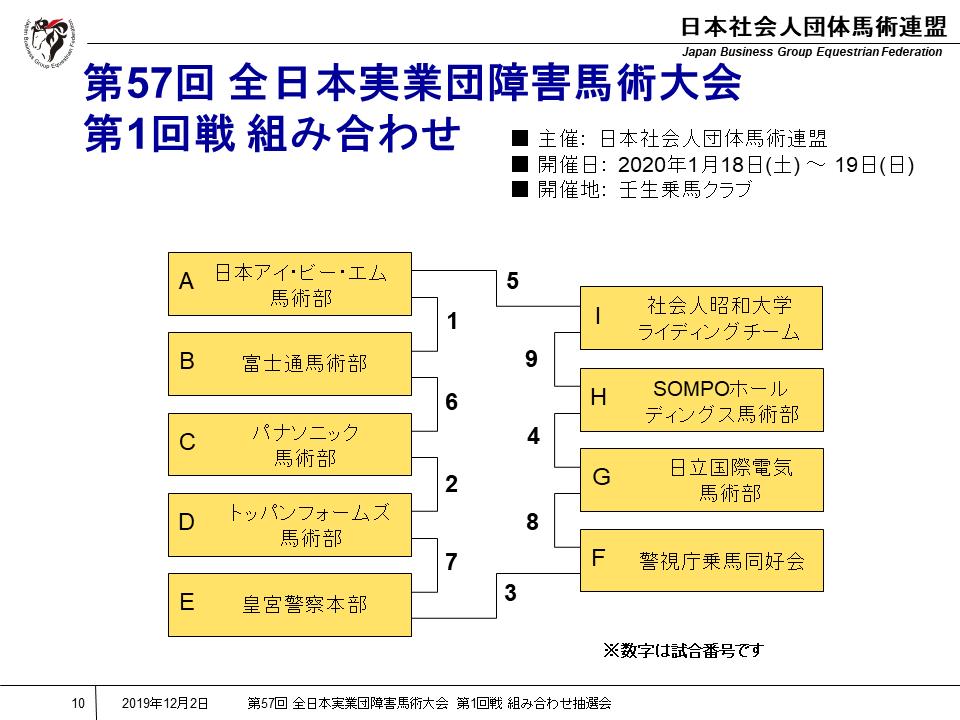 第57回 全日本実業団障害馬術大会 第1回戦 組み合わせ