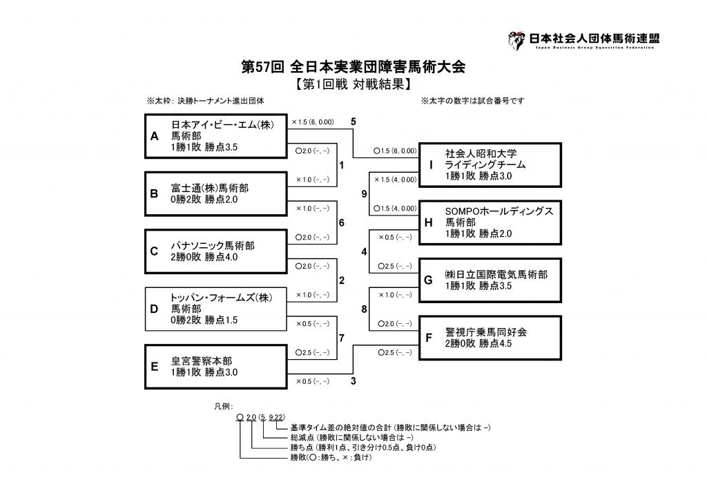 第57回 全日本実業団障害馬術大会 第1日目 結果