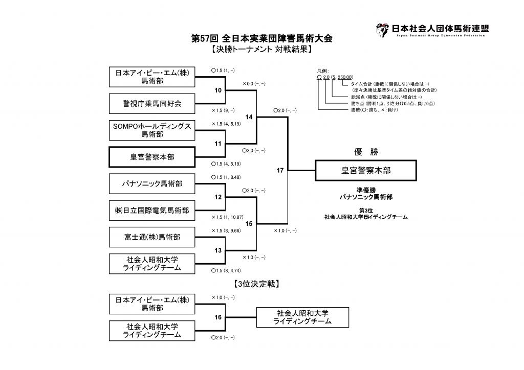 第57回 全日本実業団障害馬術大会 対戦結果-決勝トーナメント 対戦結果
